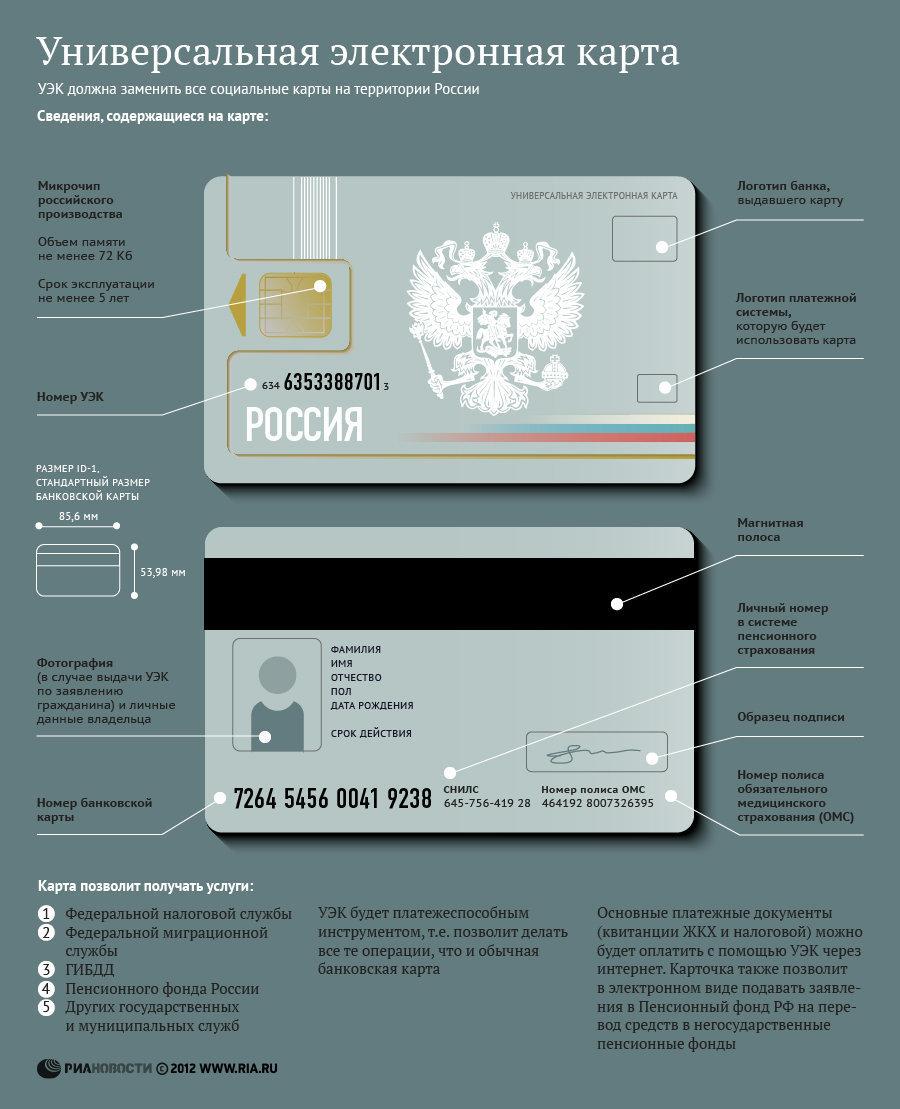 Как получить электронную банковскую карту пенсионера