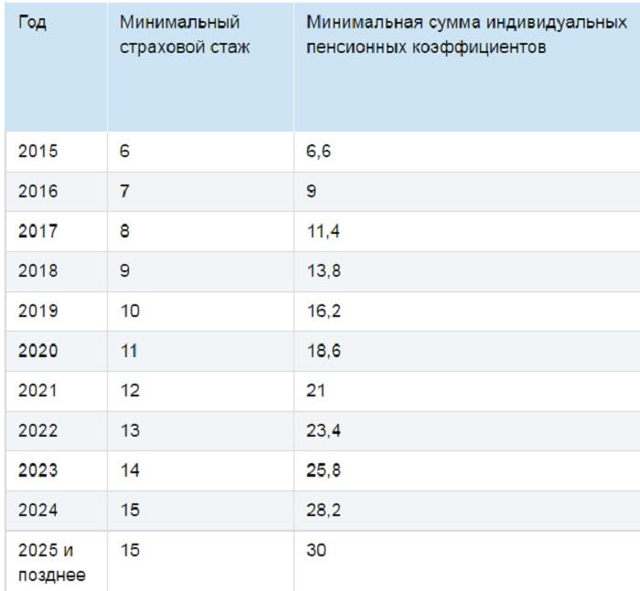 Новости пенсионного фонда украины о повышении пенсий с 1 мая 2017