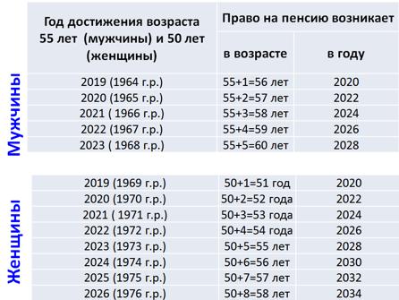 Предпенсионный возраст в районе крайнего севера 5 лет стажа для минимальной пенсии